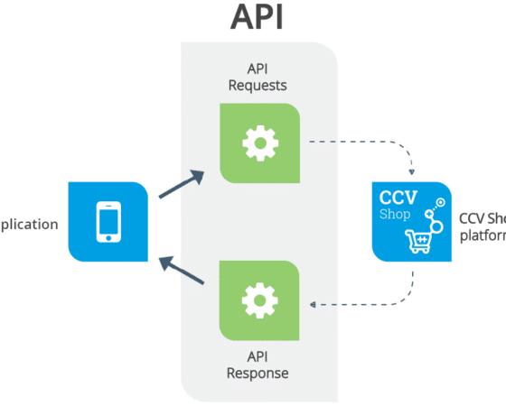 CCV Shop Api_erklärung