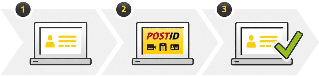 Postident Prozess