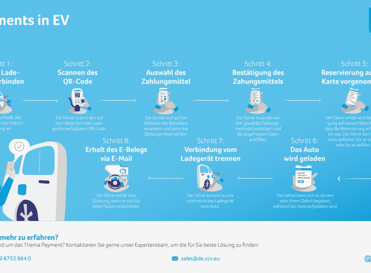 QR payments in EV DE 1