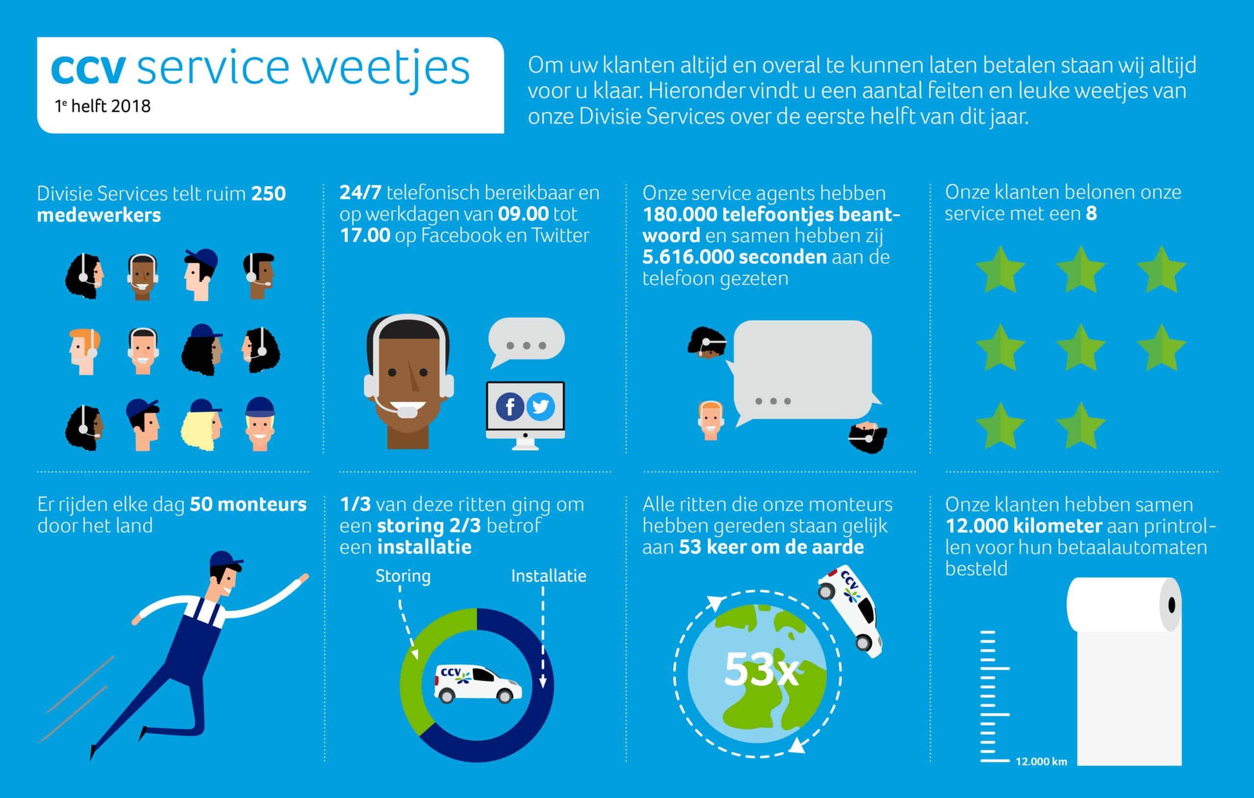 Infographic service weetjes