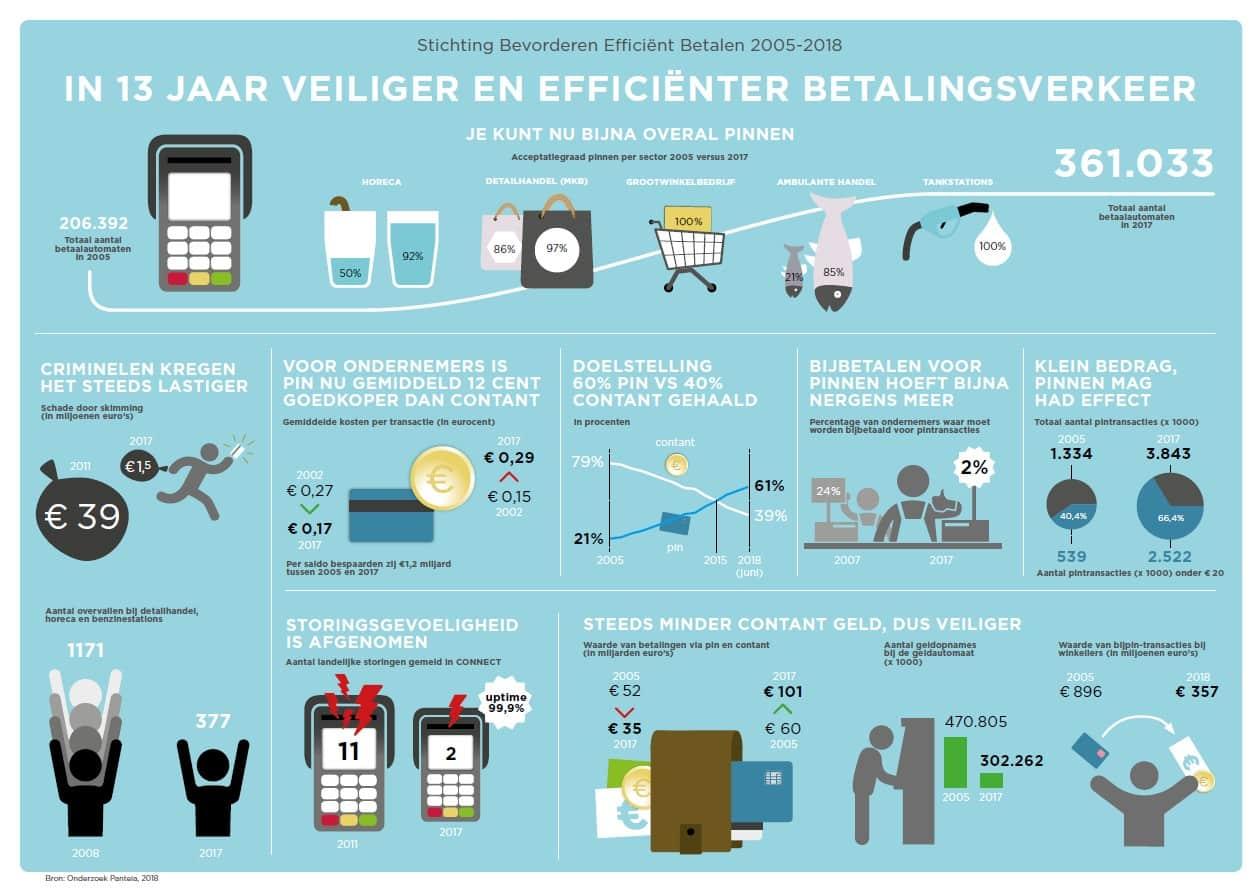 Infographic veilig betalen