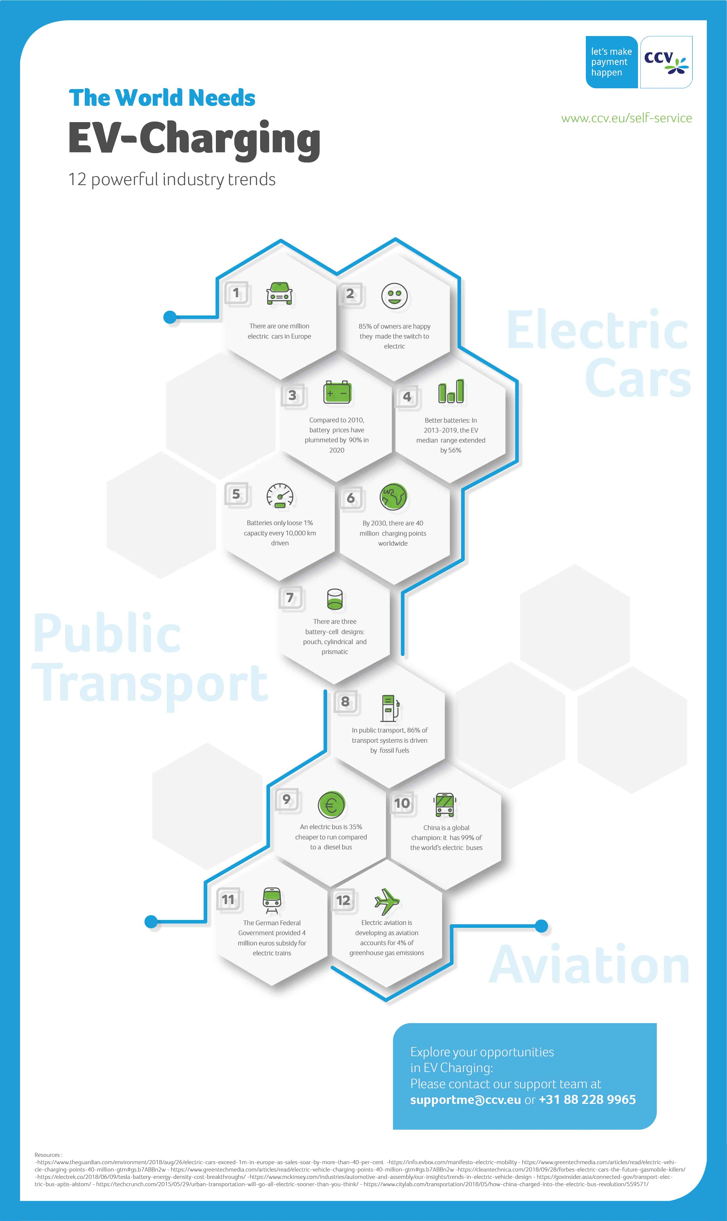 ev charging trends Infographic