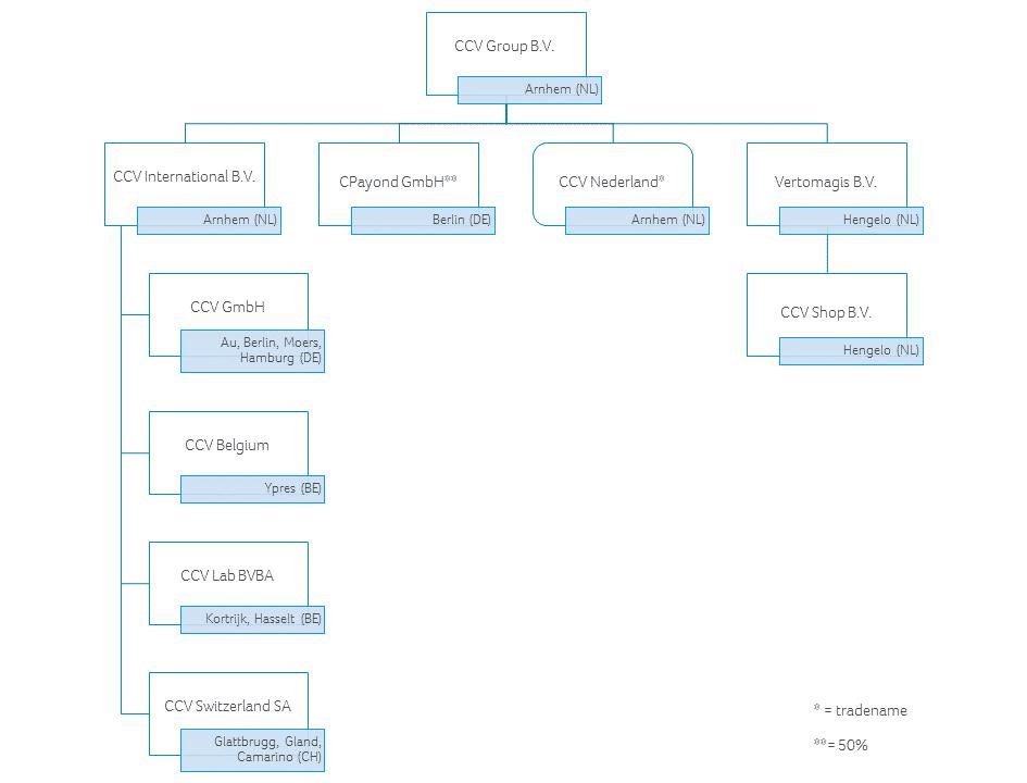 Organisation chart CCV